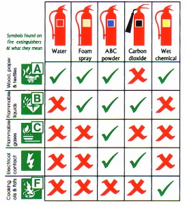 fire extinguisher classes, fire extinguisher sales